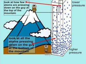 Air pressure & altitude 2