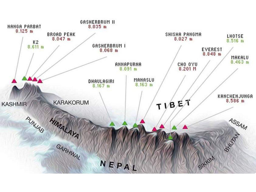 Fourteen 8000m peaks