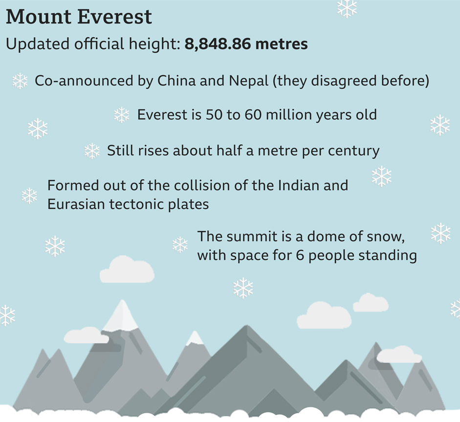 Source: China and Nepal Governments, National Geographic / BBC