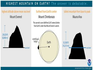 The highest point above Earth's center is the peak of Ecuador's Mount Chimborazo, located just one degree south of the Equator where Earth's bulge is greatest